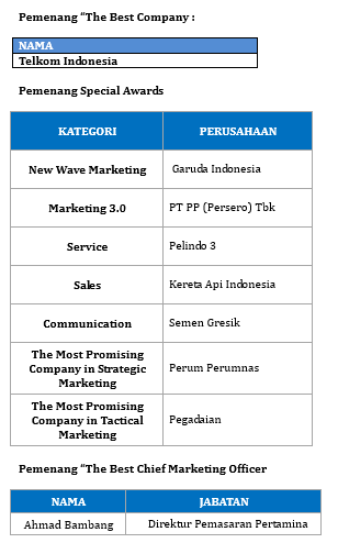 Juara BUMN Marketeers Awards 2015