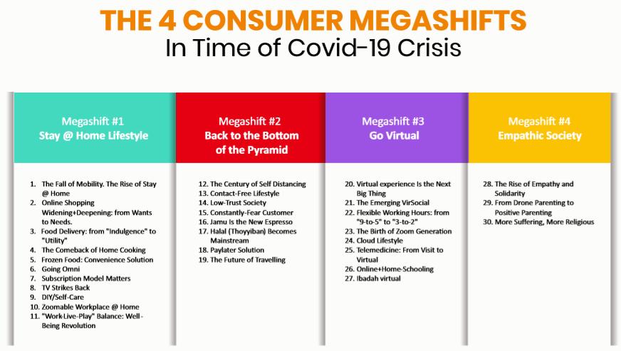 the 4 consumer megashifts-
