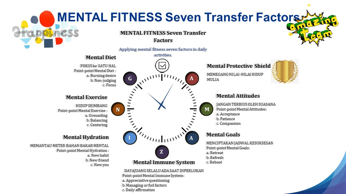 Mental Fitness 7 Transfer Factor